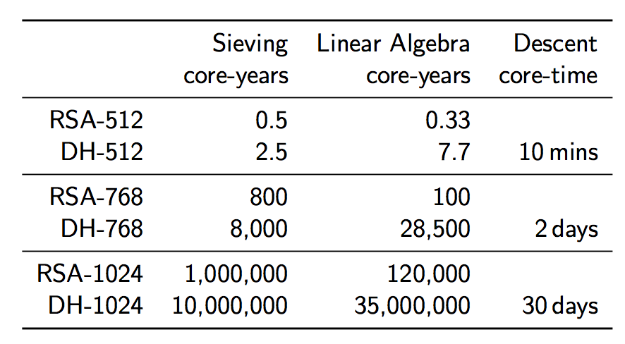 Computational cost of different DH group sizes