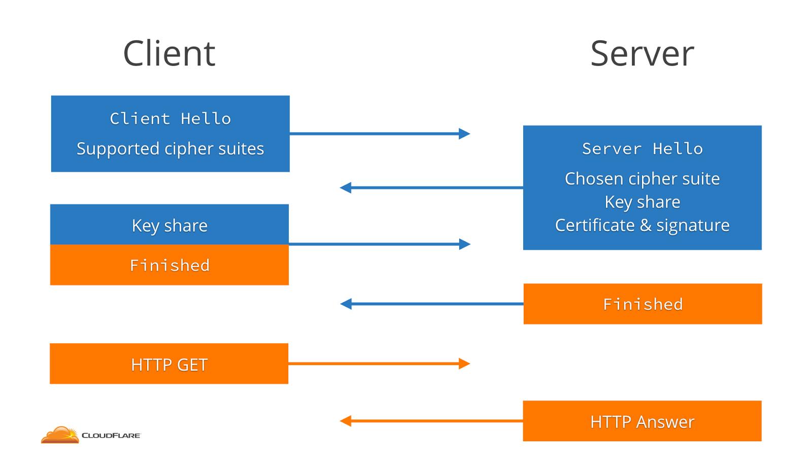 TLS 1.2 Handshake | left