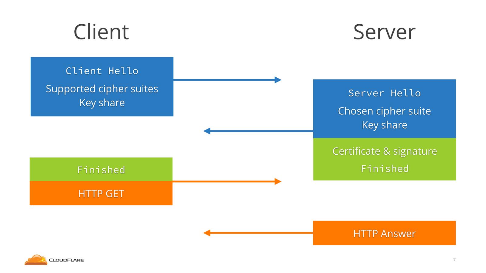 TLS 1.3 Handshake | left